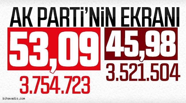 AK Parti'nin elindeki ilk sonuçlar