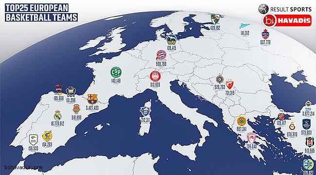 Fenerbahçe Beko Avrupa'nın zirvesinde