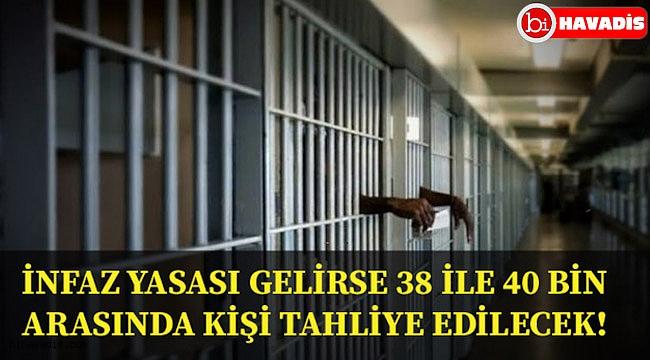 İnfaz indirimi düzenlemesi gerçekleşirse 38 ile 40 bin arasında kişi tahliye edilebilir!...